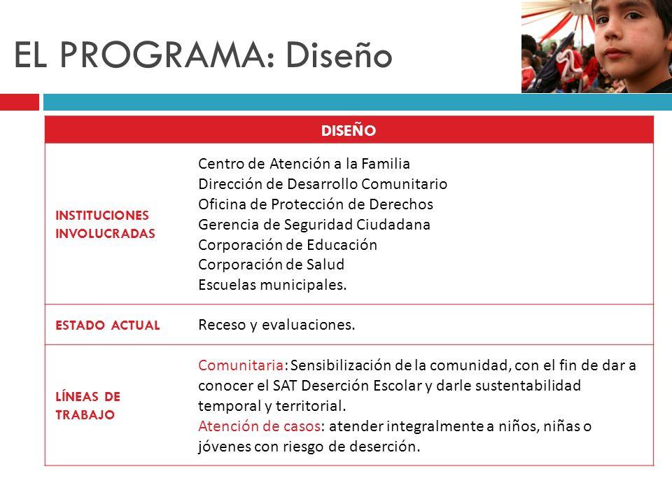 EL PROGRAMA: Diseño DISEÑO INSTITUCIONES INVOLUCRADAS Centro de Atención a la Familia Dirección de Desarrollo Comunitario Oficina de Protección de Der