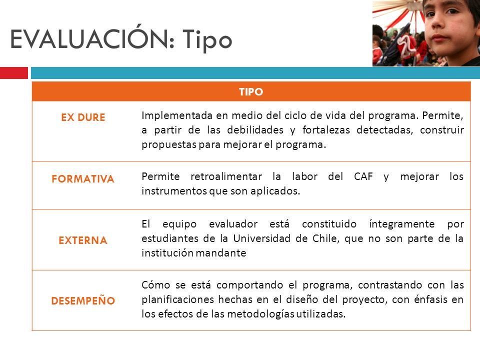 EVALUACIÓN: Tipo TIPO EX DURE Implementada en medio del ciclo de vida del programa. Permite, a partir de las debilidades y fortalezas detectadas, cons