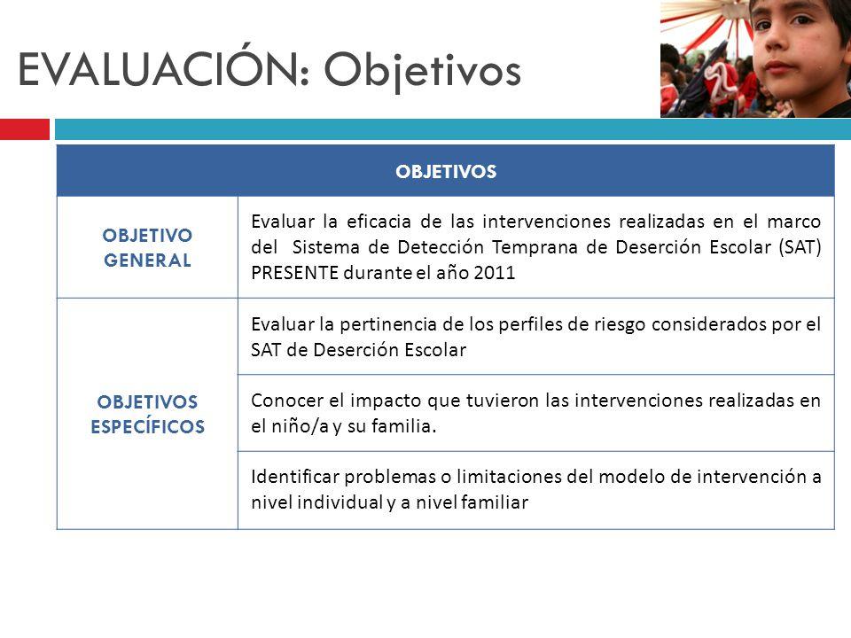 EVALUACIÓN: Objetivos OBJETIVOS OBJETIVO GENERAL Evaluar la eficacia de las intervenciones realizadas en el marco del Sistema de Detección Temprana de