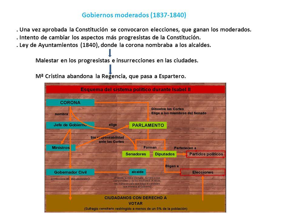 Gobiernos moderados (1837-1840). Una vez aprobada la Constitución se convocaron elecciones, que ganan los moderados.. Intento de cambiar los aspectos
