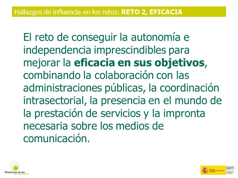 Hallazgos de influencia en los retos: RETO 2, EFICACIA El reto de conseguir la autonomía e independencia imprescindibles para mejorar la eficacia en sus objetivos, combinando la colaboración con las administraciones públicas, la coordinación intrasectorial, la presencia en el mundo de la prestación de servicios y la impronta necesaria sobre los medios de comunicación.