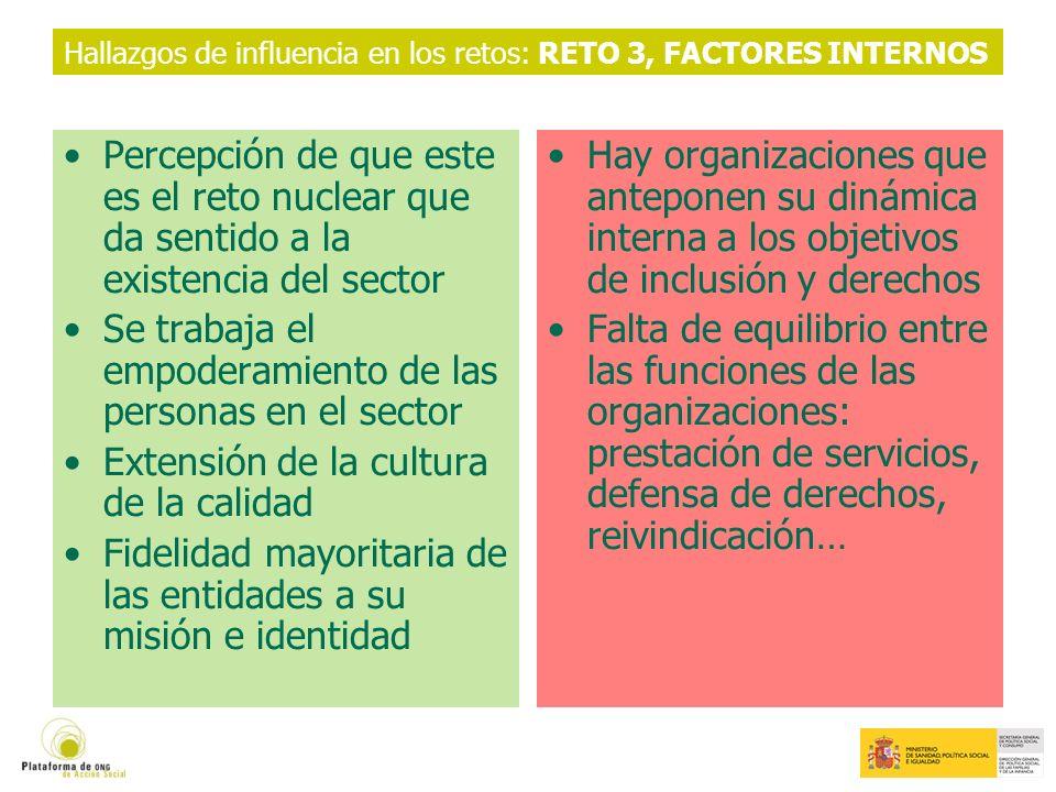 Hallazgos de influencia en los retos: RETO 3, FACTORES INTERNOS Percepción de que este es el reto nuclear que da sentido a la existencia del sector Se trabaja el empoderamiento de las personas en el sector Extensión de la cultura de la calidad Fidelidad mayoritaria de las entidades a su misión e identidad Hay organizaciones que anteponen su dinámica interna a los objetivos de inclusión y derechos Falta de equilibrio entre las funciones de las organizaciones: prestación de servicios, defensa de derechos, reivindicación…