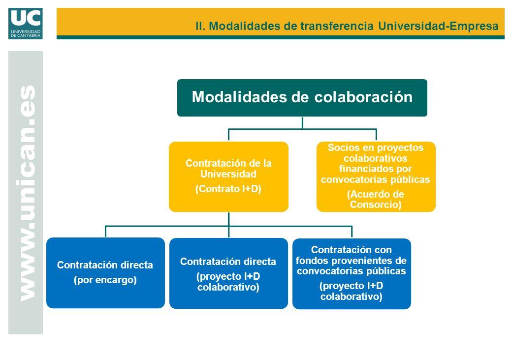 Modalidades de colaboración Contratación de la Universidad (Contrato I+D) Socios en proyectos colaborativos financiados por convocatorias públicas (Ac