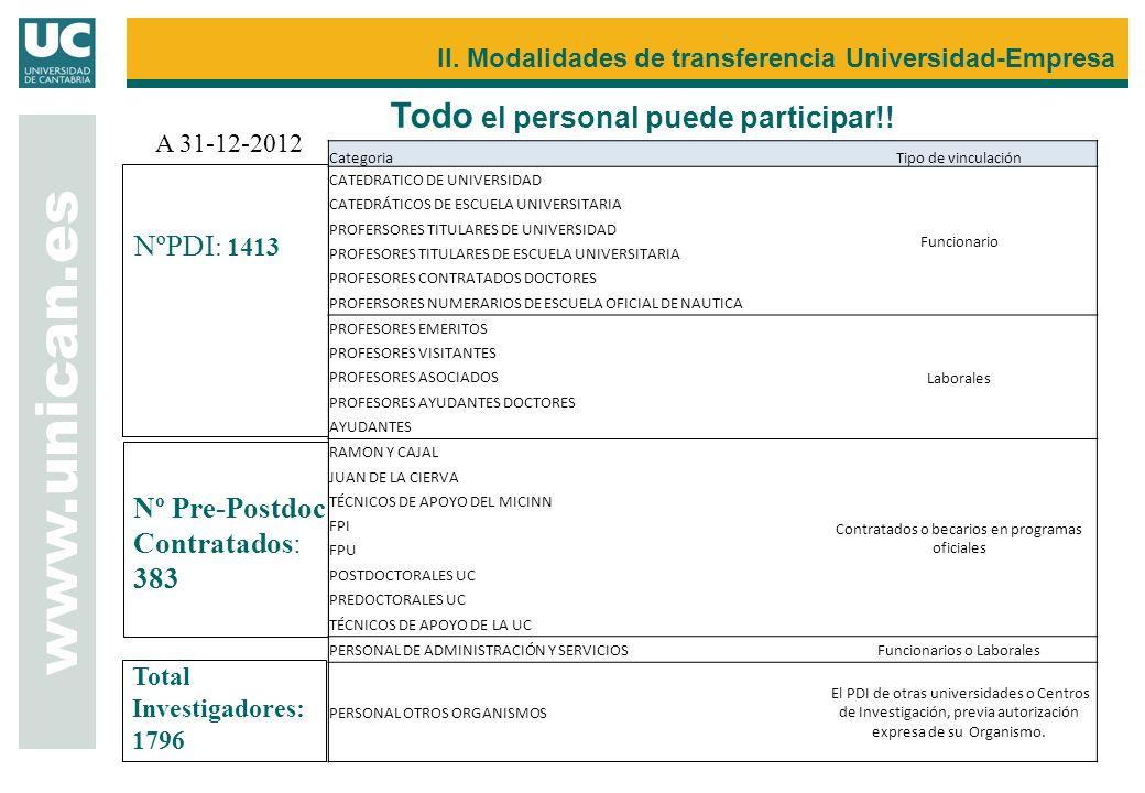 www.unican.es II. Modalidades de transferencia Universidad-Empresa Todo el personal puede participar!! NºPDI : 1413 Nº Pre-Postdoc Contratados: 383 A