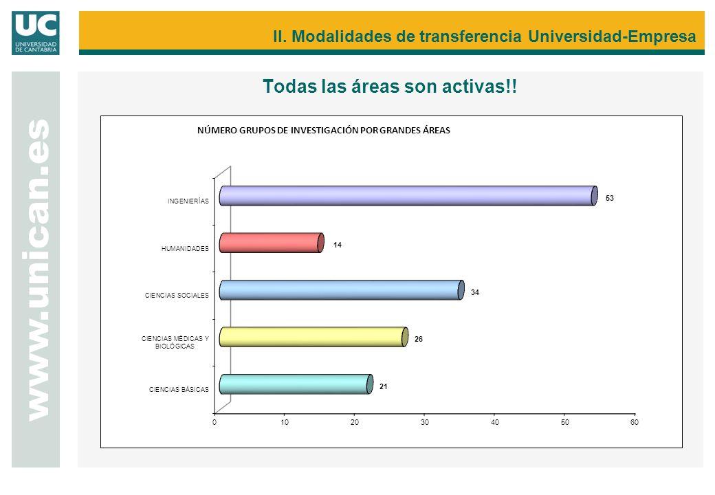 II. Modalidades de transferencia Universidad-Empresa Todas las áreas son activas!! www.unican.es