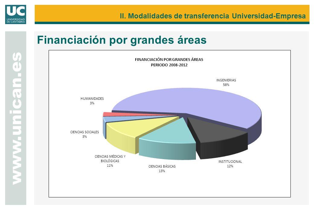 II. Modalidades de transferencia Universidad-Empresa Financiación por grandes áreas www.unican.es