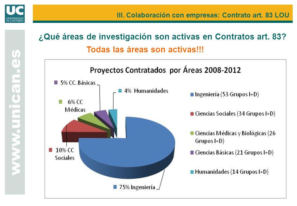 III. Colaboración con empresas: Contrato art. 83 LOU www.unican.es ¿Qué áreas de investigación son activas en Contratos art. 83? Todas las áreas son a