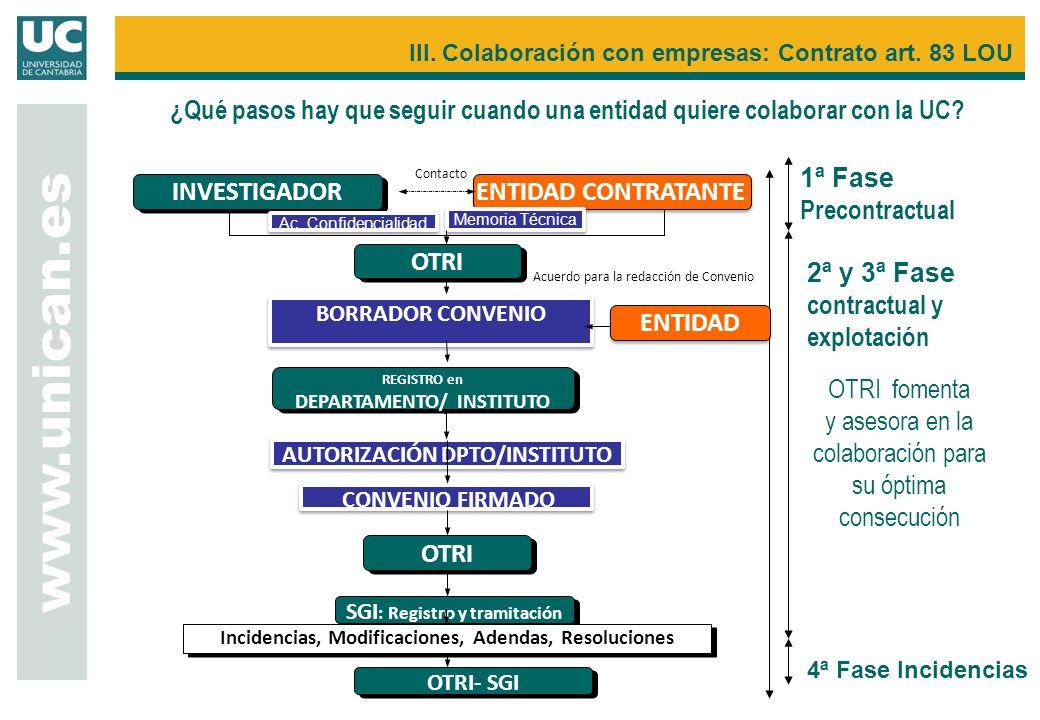 www.unican.es III. Colaboración con empresas: Contrato art. 83 LOU INVESTIGADOR BORRADOR CONVENIO ENTIDAD CONTRATANTE REGISTRO en DEPARTAMENTO/ INSTIT