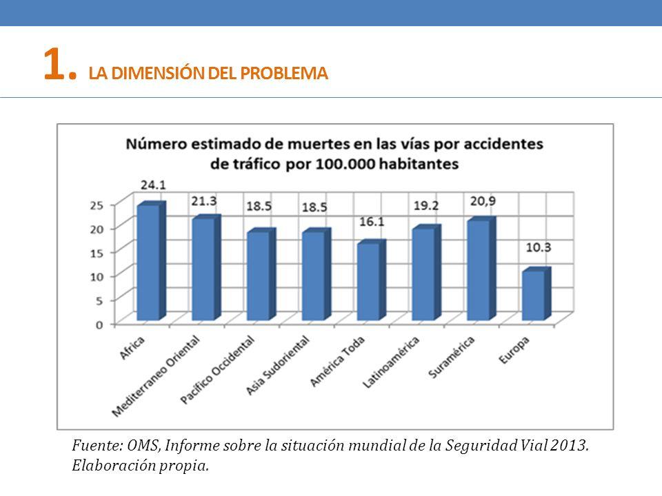 1. LA DIMENSIÓN DEL PROBLEMA Fuente: OMS, Informe sobre la situación mundial de la Seguridad Vial 2013. Elaboración propia.