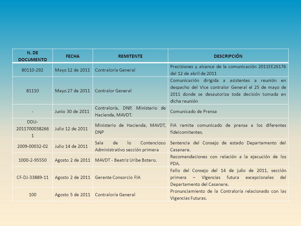 N. DE DOCUMENTO FECHAREMITENTEDESCRIPCIÓN 80110-292Mayo 12 de 2011Contraloría General Precisiones y alcance de la comunicación 2011EE26176 del 12 de a