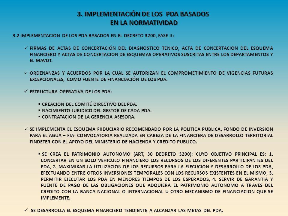 3. IMPLEMENTACIÓN DE LOS PDA BASADOS EN LA NORMATIVIDAD 3.2 IMPLEMENTACION DE LOS PDA BASADOS EN EL DECRETO 3200, FASE II: FIRMAS DE ACTAS DE CONCERTA