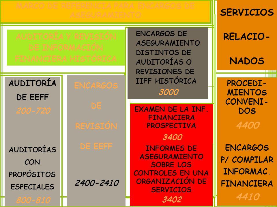 10 MARCO DE REFERENCIA PARA ENCARGOS DE ASEGURAMIENTO AUDITORÍA Y REVISIÓN DE INFORMACIÓN FINANCIERA HISTÓRICA ENCARGOS DE ASEGURAMIENTO DISTINTOS DE