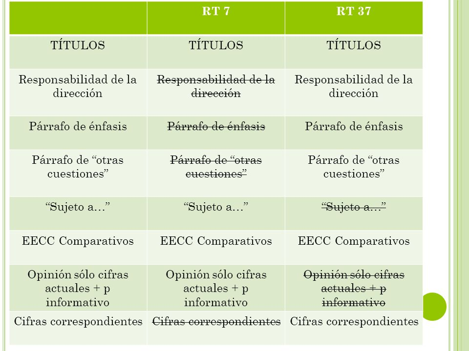 RT 7RT 37 TÍTULOS Responsabilidad de la dirección Párrafo de énfasis Párrafo de otras cuestiones Sujeto a… EECC Comparativos Opinión sólo cifras actua