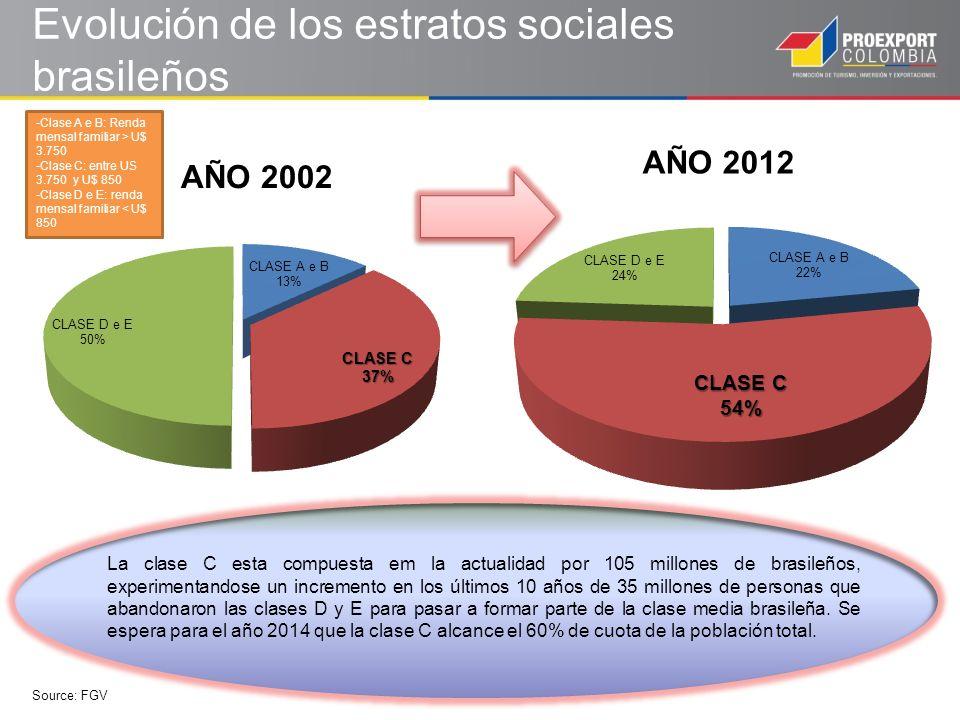 Evolución de los estratos sociales brasileños La clase C esta compuesta em la actualidad por 105 millones de brasileños, experimentandose un incremento en los últimos 10 años de 35 millones de personas que abandonaron las clases D y E para pasar a formar parte de la clase media brasileña.