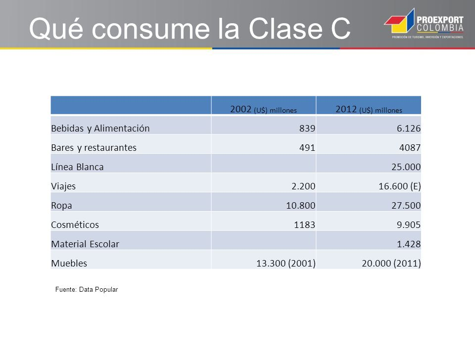 Qué consume la Clase C 2002 (U$) millones 2012 (U$) millones Bebidas y Alimentación8396.126 Bares y restaurantes4914087 Línea Blanca25.000 Viajes2.20016.600 (E) Ropa10.80027.500 Cosméticos11839.905 Material Escolar1.428 Muebles13.300 (2001)20.000 (2011) Fuente: Data Popular