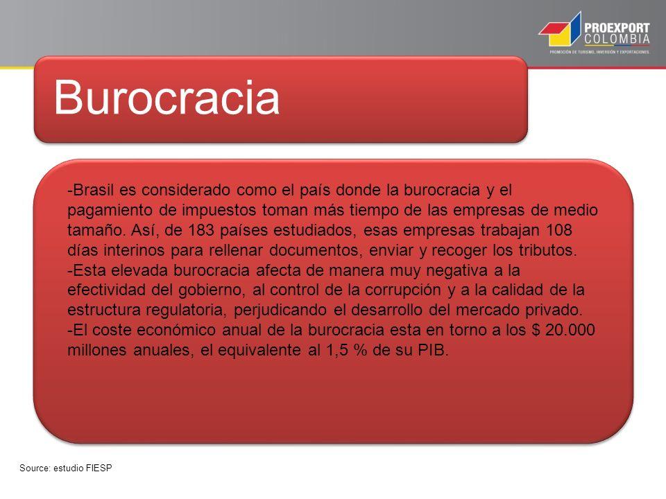 Burocracia -Brasil es considerado como el país donde la burocracia y el pagamiento de impuestos toman más tiempo de las empresas de medio tamaño.