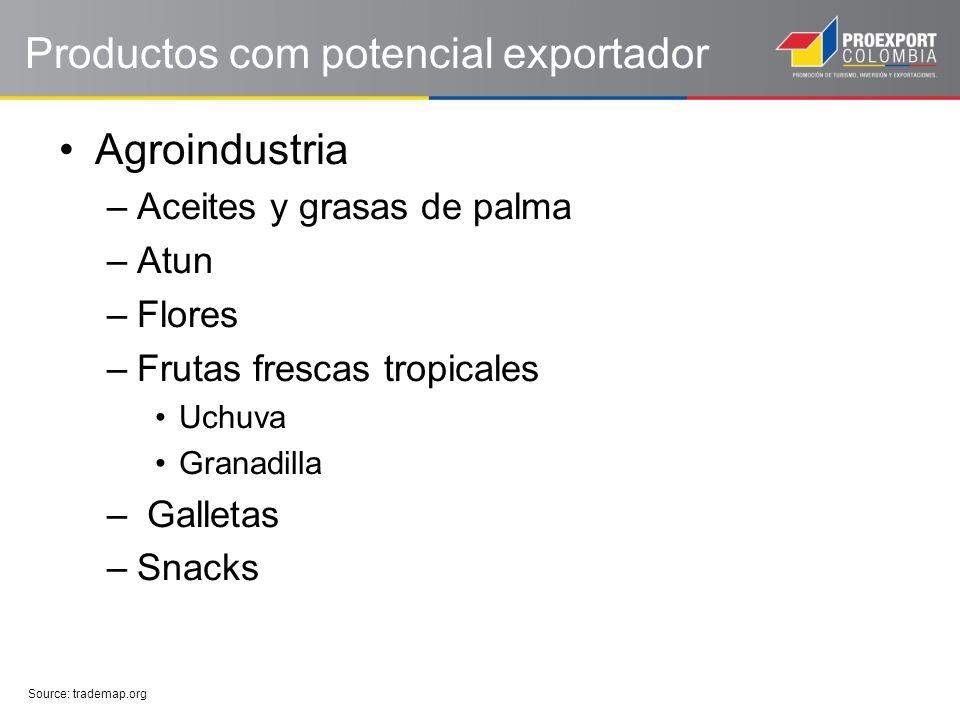 Productos com potencial exportador Agroindustria –Aceites y grasas de palma –Atun –Flores –Frutas frescas tropicales Uchuva Granadilla – Galletas –Snacks Source: trademap.org