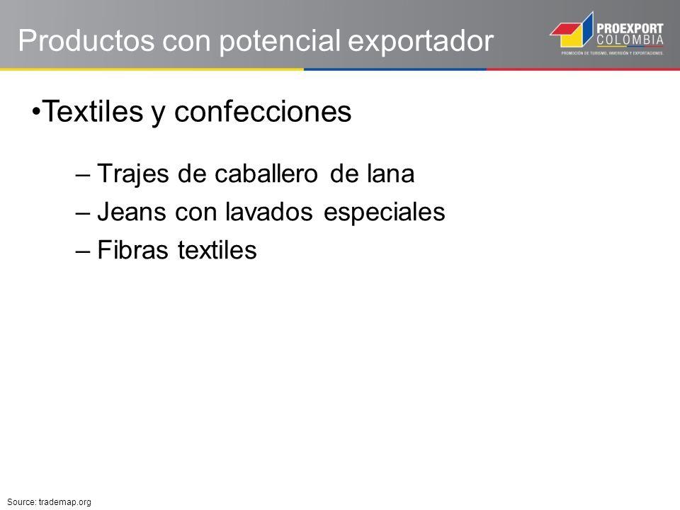 Productos con potencial exportador –Trajes de caballero de lana –Jeans con lavados especiales –Fibras textiles Textiles y confecciones Source: trademap.org