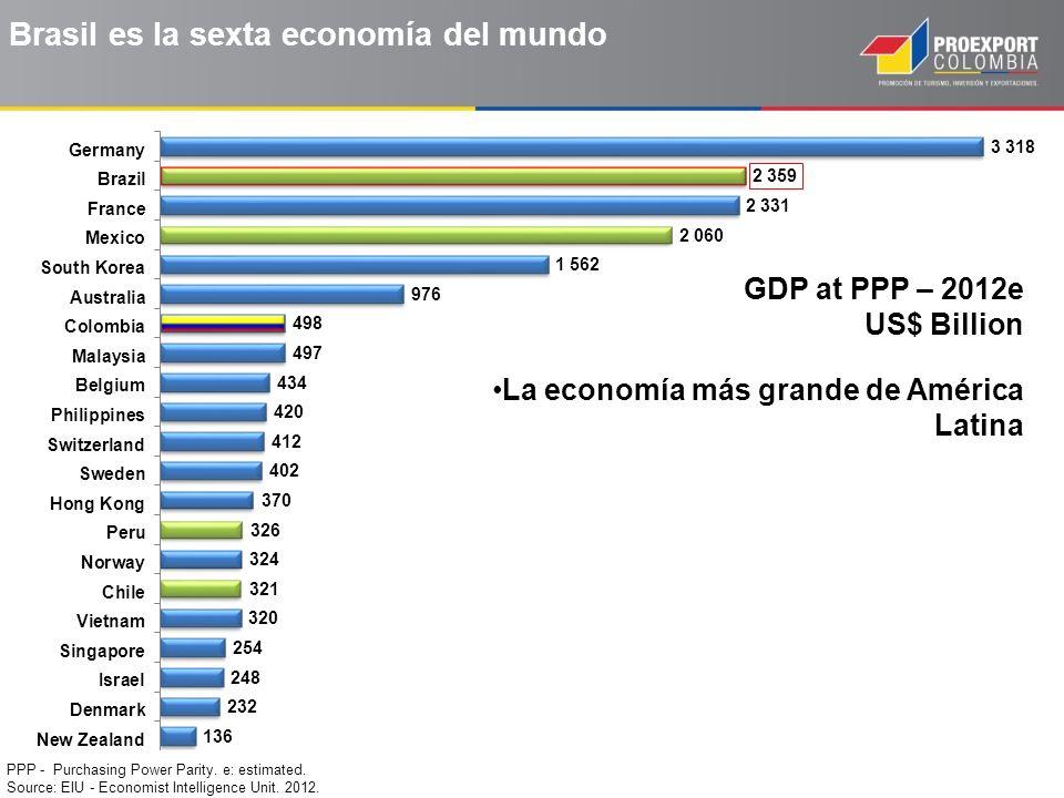 Tasa de crecimiento anual del PIB nominal (en %) Source: oecd.org; cepal.org