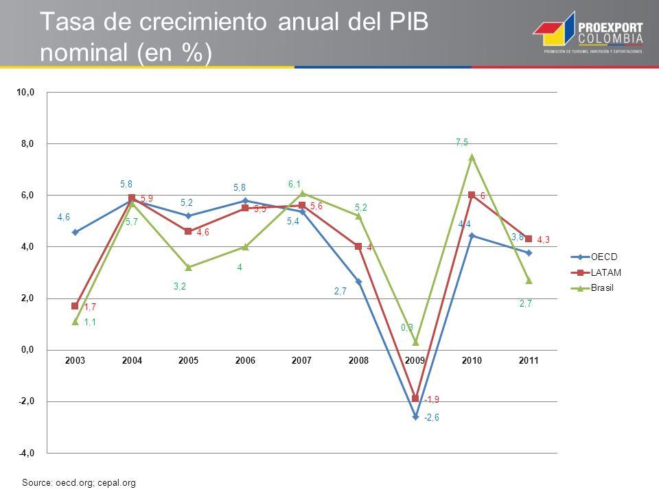 Evolución PIB Pér Capita Brasil Source: World Bank El CAGR en este periodo es de un 19,43% El CAGR para este periodo es de un 19,43%