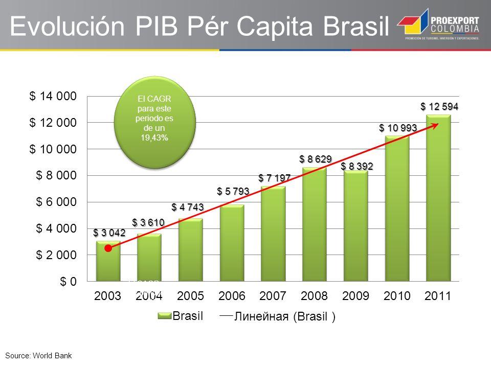 Exportadores Valor importada en 2008 Valor importada en 2009 Valor importada en 2010 Valor importada en 2011 Valor importada en 2012 CAGR Mundo 173.196.634 127.647.331 180.458.789 226.243.409 223.149.1286,5% China 20.040.022 15.911.145 25.535.684 32.788.425 34.248.49814,3% USA 25.849.680 20.214.138 27.200.503 34.233.526 32.607.9026,0% Argentina 13.257.932 11.281.165 14.424.771 16.906.099 16.444.1005,5% Alemania 12.025.396 9.865.611 11.750.509 15.212.859 14.208.9304,3% Corea del Sur 5.412.420 4.818.447 8.417.970 10.096.972 9.097.65813,9% Nigeria 6.706.282 4.760.355 5.919.700 8.386.359 8.012.2144,5% Japón 6.806.892 5.367.570 6.970.198 7.871.809 7.734.7423,2% Italia 4.615.840 3.668.408 4.826.302 6.228.261 6.206.9397,7% México 3.125.007 2.783.411 3.816.138 5.130.201 6.075.06618,1% Francia 4.700.840 3.624.809 4.778.490 5.471.313 5.918.5525,9% India 3.563.604 2.190.899 4.234.159 6.080.997 5.042.8439,1% Chile 4.161.962 2.615.733 4.101.077 4.569.488 4.164.6090,0% Perú 956.369 484.016 906.938 1.376.751 1.287.5057,7% Colombia 829.364 567.879 1.077.299 1.384.139 1.267.09611,2% De donde se esta importando