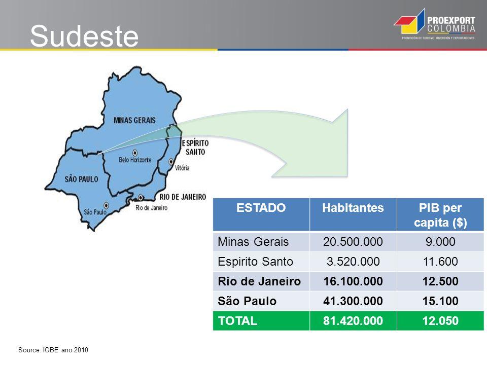 Sudeste ESTADOHabitantesPIB per capita ($) Minas Gerais20.500.0009.000 Espirito Santo3.520.00011.600 Rio de Janeiro16.100.00012.500 São Paulo41.300.00015.100 TOTAL81.420.00012.050 Source: IGBE ano 2010