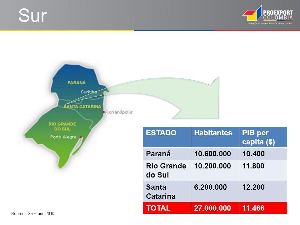Sur ESTADOHabitantesPIB per capita ($) Paraná10.600.00010.400 Rio Grande do Sul 10.200.00011.800 Santa Catarina 6.200.00012.200 TOTAL27.000.00011.466
