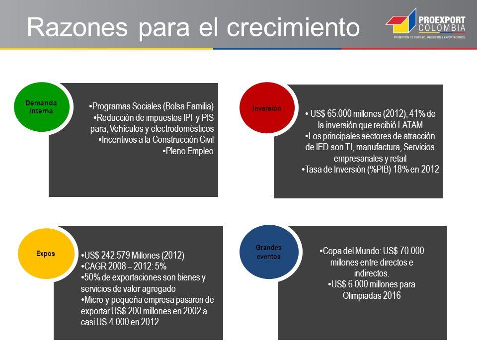 US$ 65.000 millones (2012); 41% de la inversión que recibió LATAM Los principales sectores de atracción de IED son TI, manufactura, Servicios empresariales y retail Tasa de Inversión (%PIB) 18% en 2012 Programas Sociales (Bolsa Familia) Reducción de impuestos IPI y PIS para, Vehículos y electrodomésticos Incentivos a la Construcción Civil Pleno Empleo US$ 242.579 Millones (2012) CAGR 2008 – 2012: 5% 50% de exportaciones son bienes y servicios de valor agregado Micro y pequeña empresa pasaron de exportar US$ 200 millones en 2002 a casi US 4.000 en 2012 Expos Demanda Interna Inversión Grandes eventos Copa del Mundo: US$ 70.000 millones entre directos e indirectos.