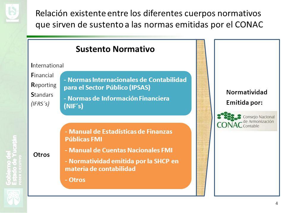 VMZH 4 Sustento Normativo - Normas Internacionales de Contabilidad para el Sector Público (IPSAS) - Normas de Información Financiera (NIF´s) - Manual