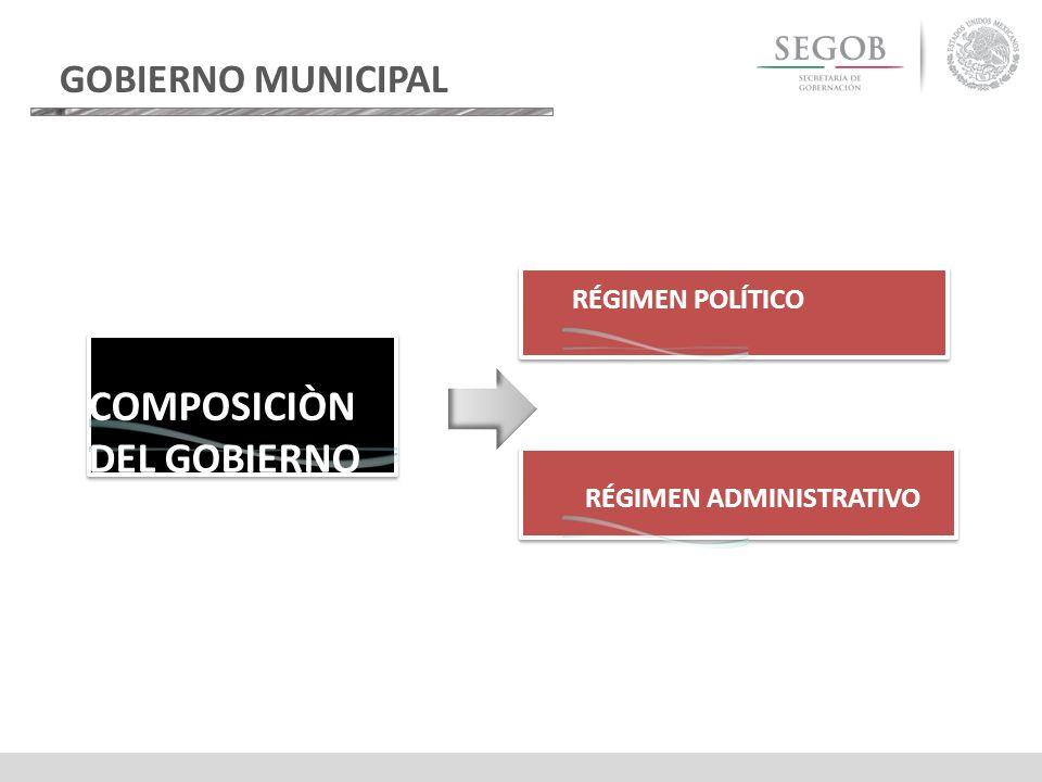 GOBIERNO MUNICIPAL RÉGIMEN POLÍTICO RÉGIMEN ADMINISTRATIVO COMPOSICIÒN DEL GOBIERNO