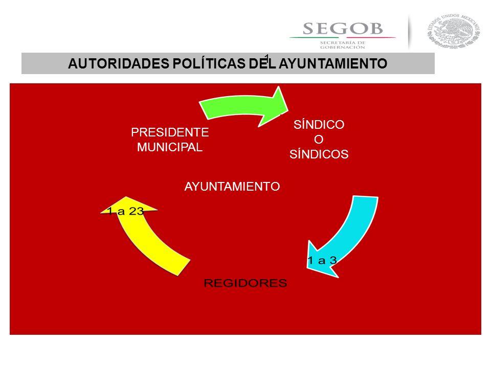 AUTORIDADES POLÍTICAS DEL AYUNTAMIENTO AYUNTAMIENTO 1 PRESIDENTE MUNICIPAL SÍNDICO O SÍNDICOS