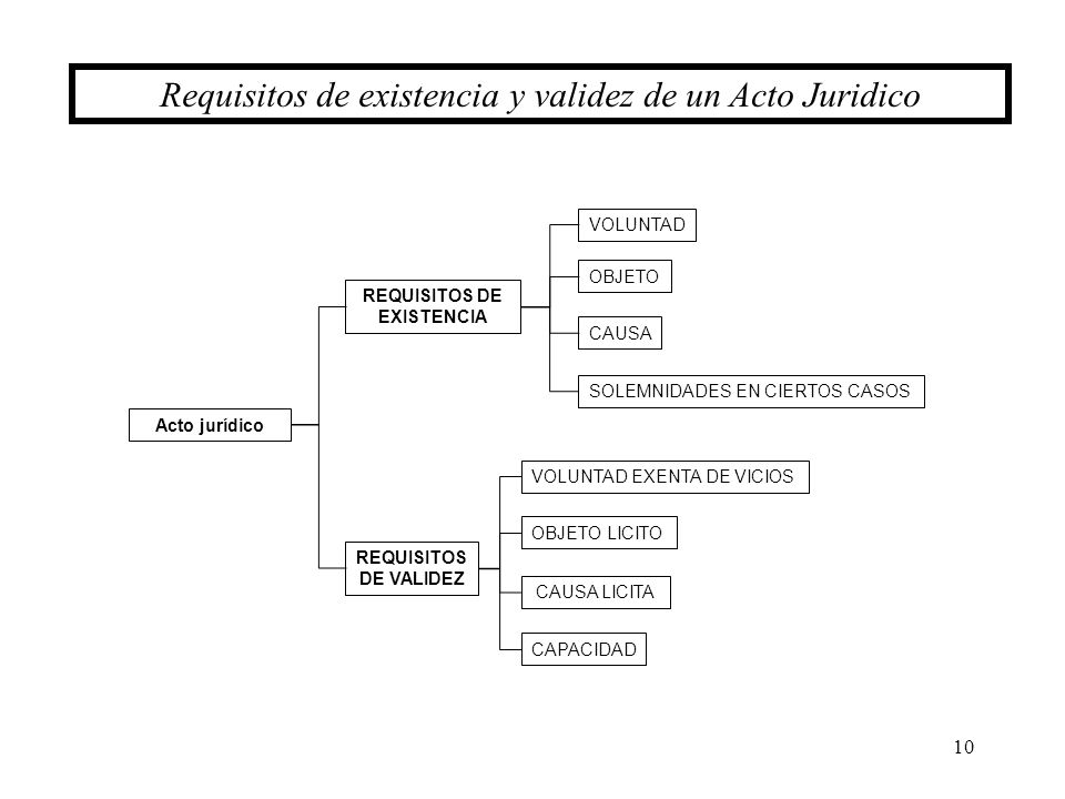 10 Requisitos de existencia y validez de un Acto Juridico Acto jurídico REQUISITOS DE EXISTENCIA REQUISITOS DE VALIDEZ VOLUNTAD EXENTA DE VICIOS OBJET