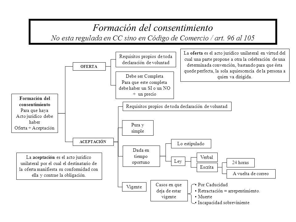 Formación del consentimiento No esta regulada en CC sino en Código de Comercio / art. 96 al 105 Formación del consentimiento Para que haya Acto jurídi