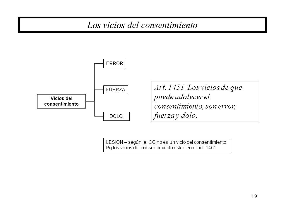 19 Los vicios del consentimiento Vicios del consentimiento ERROR FUERZA DOLO LESION – según el CC no es un vicio del consentimiento. Pq los vicios del