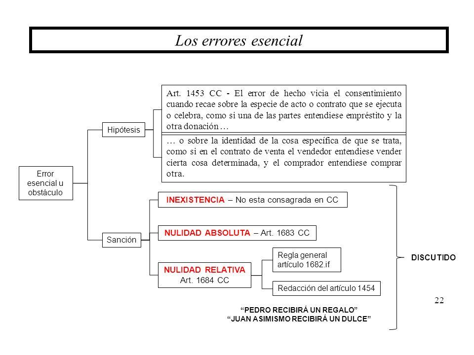 22 Los errores esencial Error esencial u obstáculo Hipótesis Sanción Art. 1453 CC - El error de hecho vicia el consentimiento cuando recae sobre la es