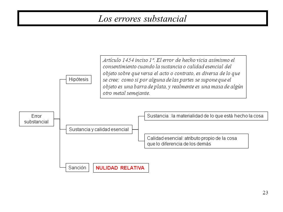 23 Los errores substancial Error substancial Hipótesis Sustancia y calidad esencial Sanción Artículo 1454 inciso 1º. El error de hecho vicia asimismo