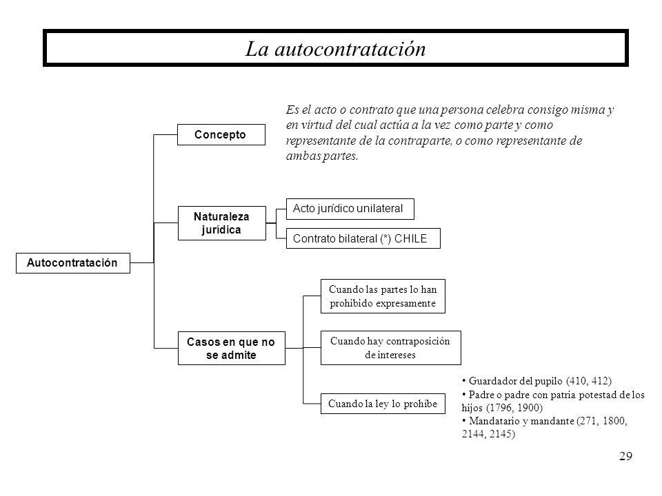 29 La autocontratación Autocontratación Casos en que no se admite Naturaleza jurídica Acto jurídico unilateral Contrato bilateral (*) CHILE Concepto E