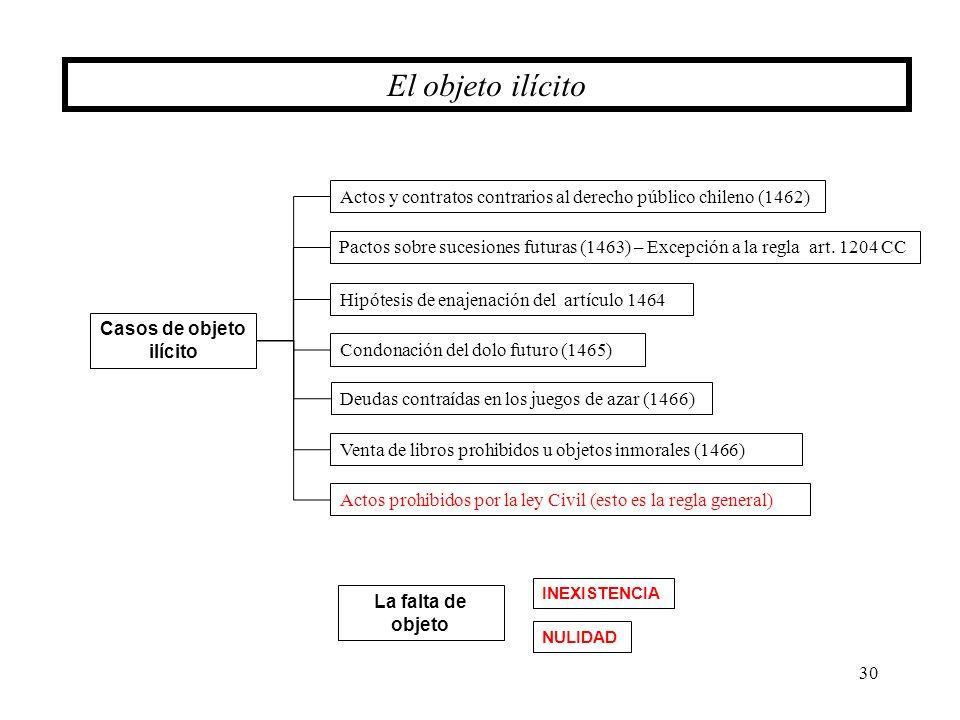 30 El objeto ilícito Actos y contratos contrarios al derecho público chileno (1462) Pactos sobre sucesiones futuras (1463) – Excepción a la regla art.
