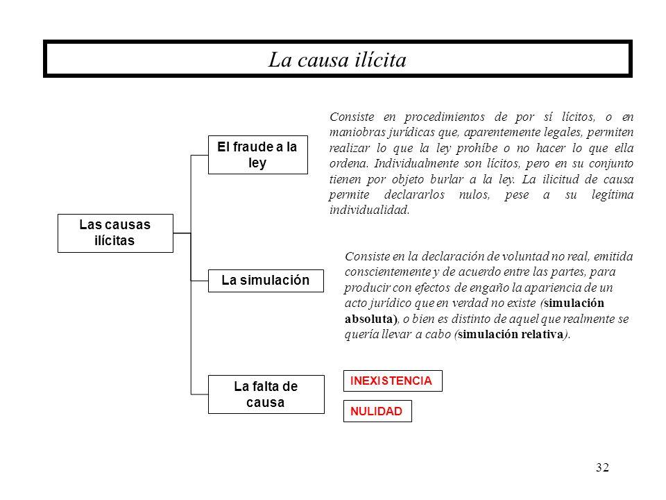 32 La causa ilícita La simulación Las causas ilícitas El fraude a la ley La falta de causa Consiste en procedimientos de por sí lícitos, o en maniobra