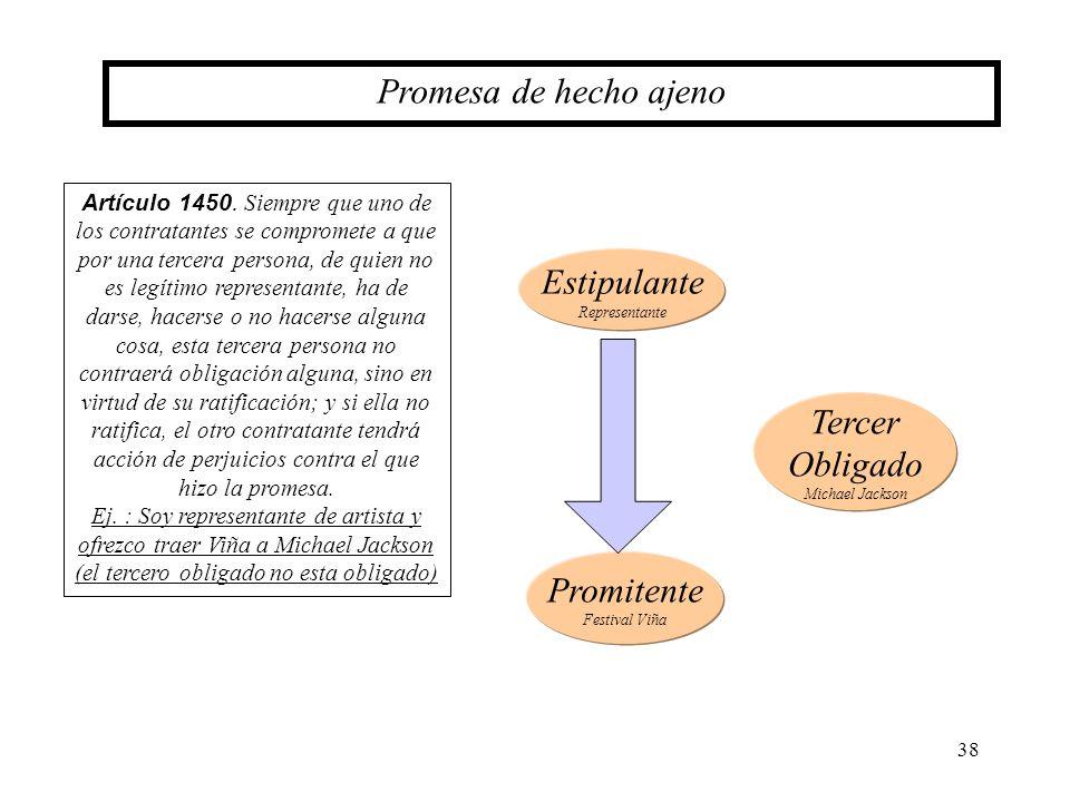 38 Promesa de hecho ajeno Artículo 1450. Siempre que uno de los contratantes se compromete a que por una tercera persona, de quien no es legítimo repr