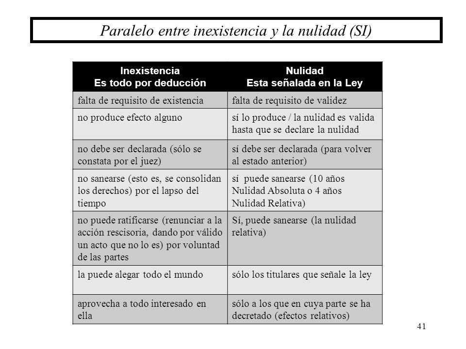 41 Paralelo entre inexistencia y la nulidad (SI) Inexistencia Es todo por deducción Nulidad Esta señalada en la Ley falta de requisito de existenciafa