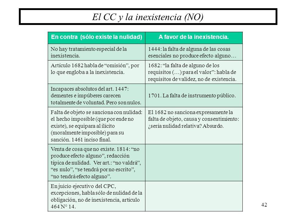 42 El CC y la inexistencia (NO) En contra (sólo existe la nulidad)A favor de la inexistencia. No hay tratamiento especial de la inexistencia. 1444: la