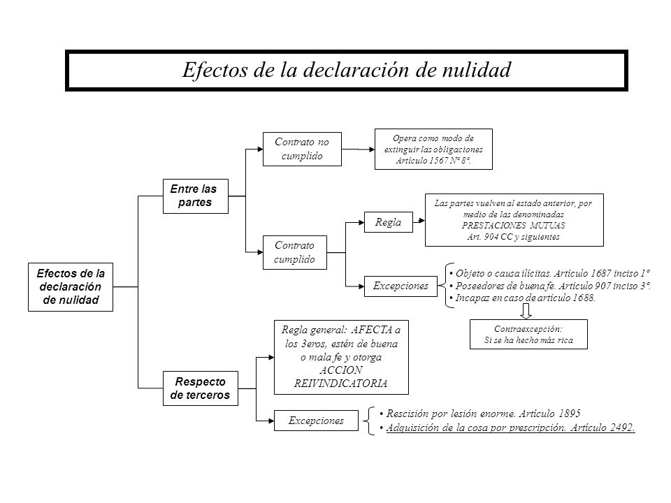 Efectos de la declaración de nulidad Entre las partes Efectos de la declaración de nulidad Respecto de terceros Contrato no cumplido Contrato cumplido