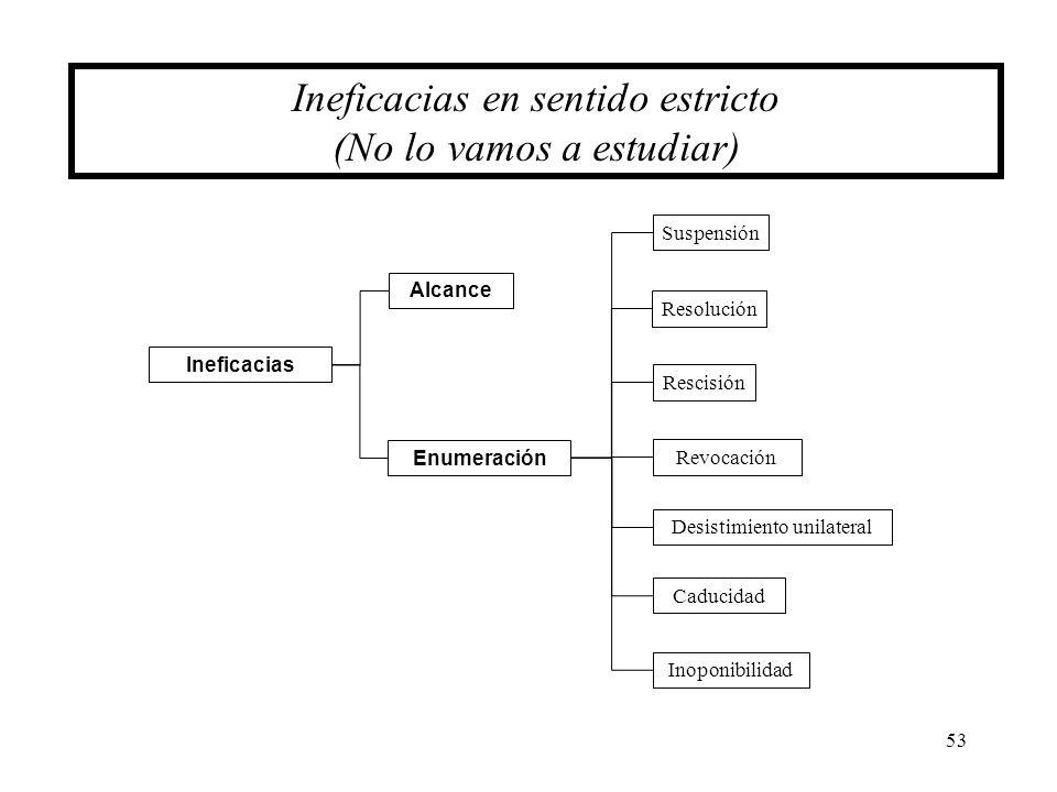 53 Ineficacias en sentido estricto (No lo vamos a estudiar) Suspensión Resolución Rescisión Revocación Enumeración Desistimiento unilateral Inoponibil