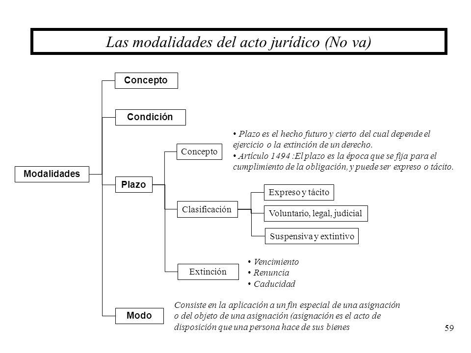 59 Las modalidades del acto jurídico (No va) Concepto Clasificación Plazo Modalidades Condición Concepto Plazo es el hecho futuro y cierto del cual de