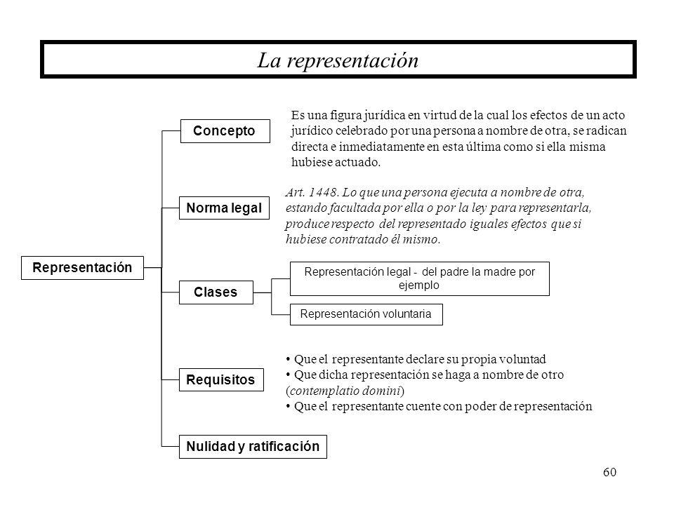 60 La representación Requisitos Representación Clases Concepto Norma legal Es una figura jurídica en virtud de la cual los efectos de un acto jurídico