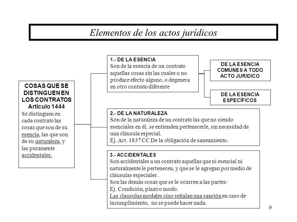 9 COSAS QUE SE DISTINGUEN EN LOS CONTRATOS Artículo 1444 Se distinguen en cada contrato las cosas que son de su esencia, las que son de su naturaleza,