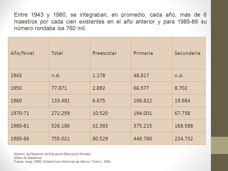 Entre 1943 y 1980, se integraban, en promedio, cada año, más de 6 maestros por cada cien existentes en el año anterior y para 1985-86 su número rondaba los 760 mil.