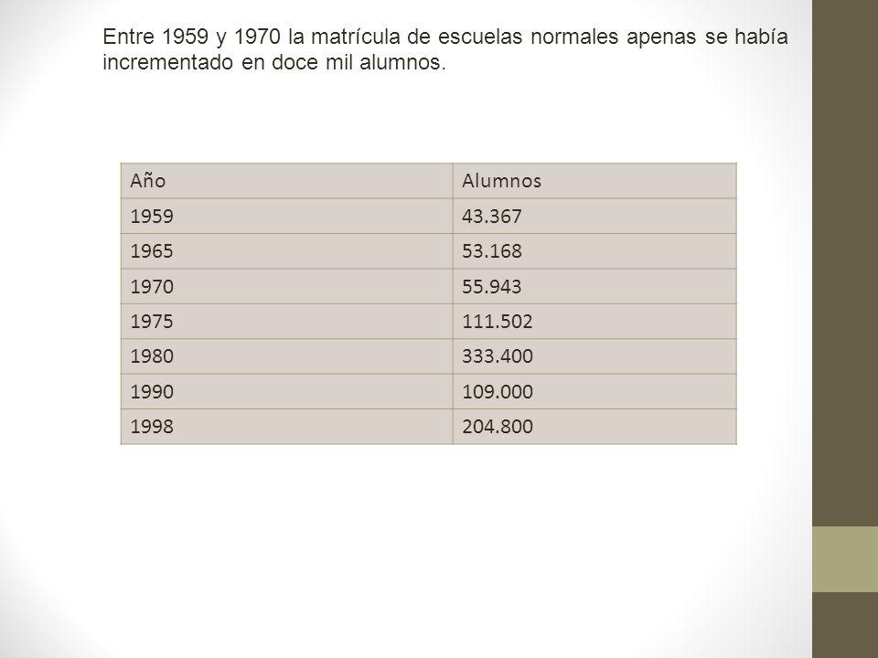Entre 1959 y 1970 la matrícula de escuelas normales apenas se había incrementado en doce mil alumnos. AñoAlumnos 195943.367 196553.168 197055.943 1975