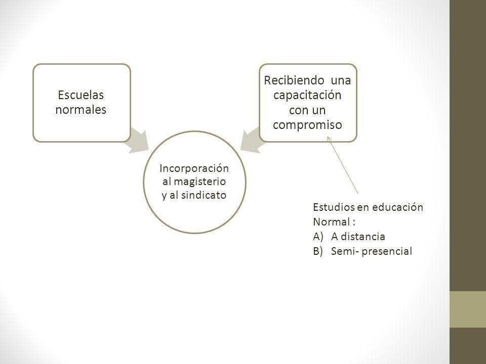 Incorporación al magisterio y al sindicato Escuelas normales Recibiendo una capacitación con un compromiso Estudios en educación Normal : A)A distancia B)Semi- presencial